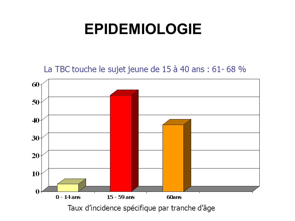 Tuberculose extra-pulmonaire Pulmonaire : 68 % Extra-pulm : 32 % –Ganglionnaire 13 % –Pleurale 10 % –Autre 9 % Adulte jeune:15 - 40ans (61–68%) Sexe r