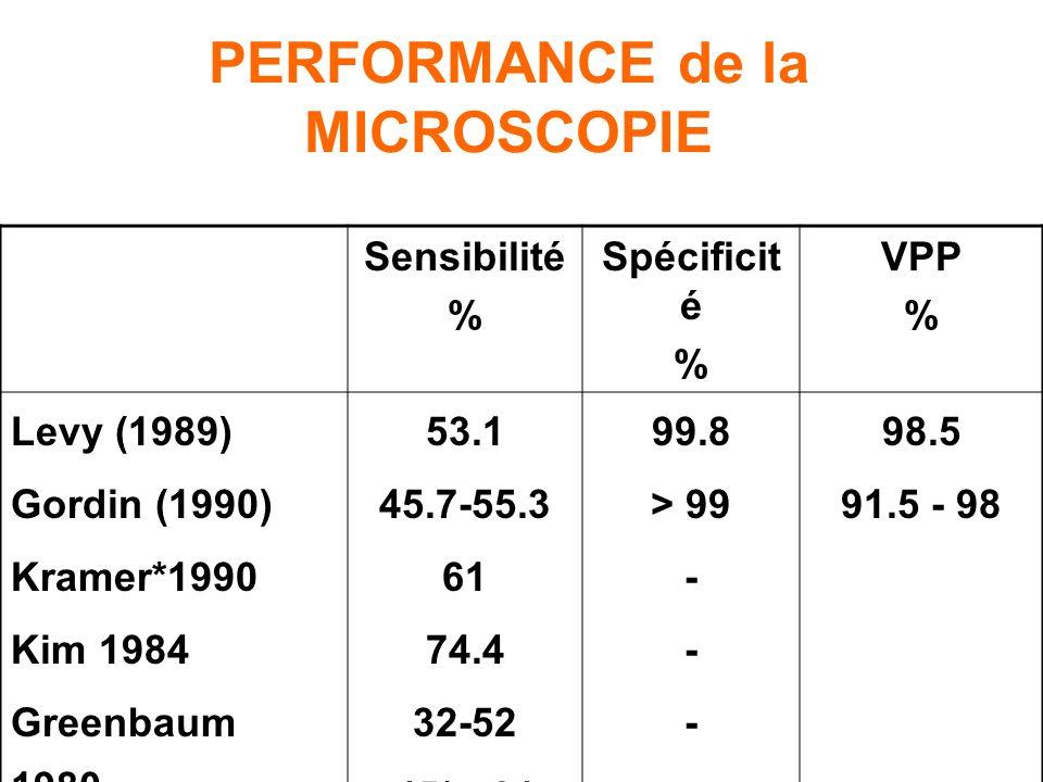 Méthode simple peu coûteuse. Rapide (< 1H) TBC bacillifères Contagieuses Isolement M. quantitative Gravité de la tuberculose Evolution sous traitement