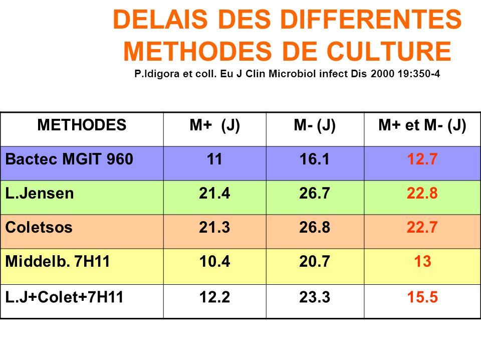 SENSIBILITE DES METHODES DE CULTURE P.Idigora et coll. Eu J Clin Microbiol infect Dis 2000 19:350-4 METHODESM+ (%)M- (%)M+ et M- (%) Milieu liquide MG
