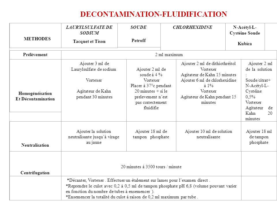 CULTURE Traitement des échantillons : –Prélèvements polymicrobiens: fluidification + décontamination –Prélèvements monomicrobiens: lyse concentration,