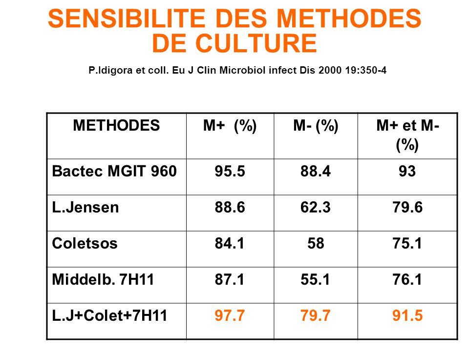 METHODES NON RADIOMETRIQUES Nouveaux systèmes : BACTEC-MGIT(BD): Détection dun complexe fluorescent après réduction de la tension dO2 BacT \Alert (Bio