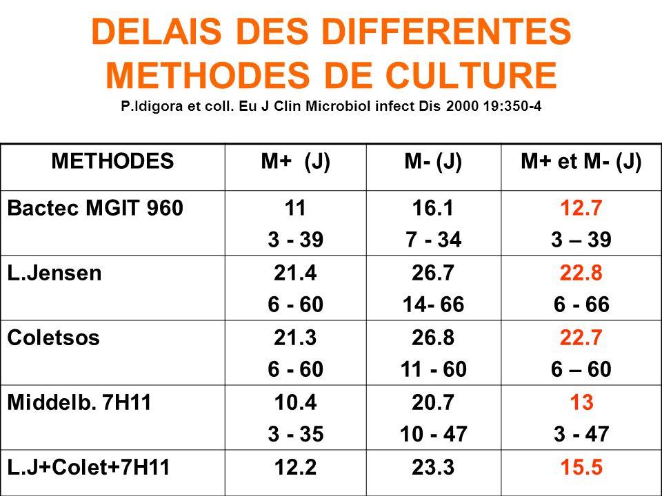SENSIBILITE DES METHODES DE CULTURE P.Idigora et coll. Eu J Clin Microbiol infect Dis 2000 19:350-4 METHODESM+ (%)M- (%)M+ et M- (%) Bactec MGIT 96095