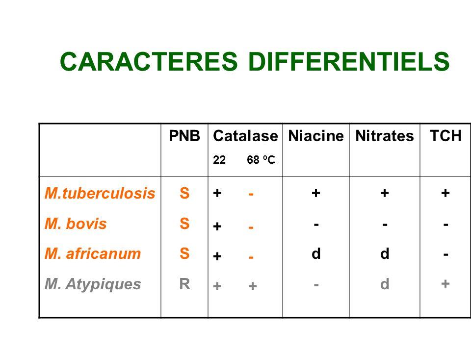 MICROSCOPIE Tuberculoses pulmonaires –M+60 - 80% –M- C+20 - 30% –M- C-10 - 20% Tuberculoses extra-pulmonaires –M+10 - 40% –M-/+ C+30 - 90% –M- C- ?