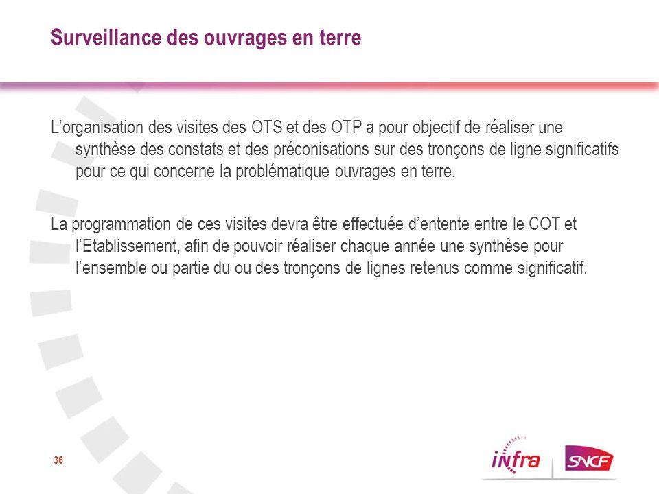 36 Surveillance des ouvrages en terre Lorganisation des visites des OTS et des OTP a pour objectif de réaliser une synthèse des constats et des précon