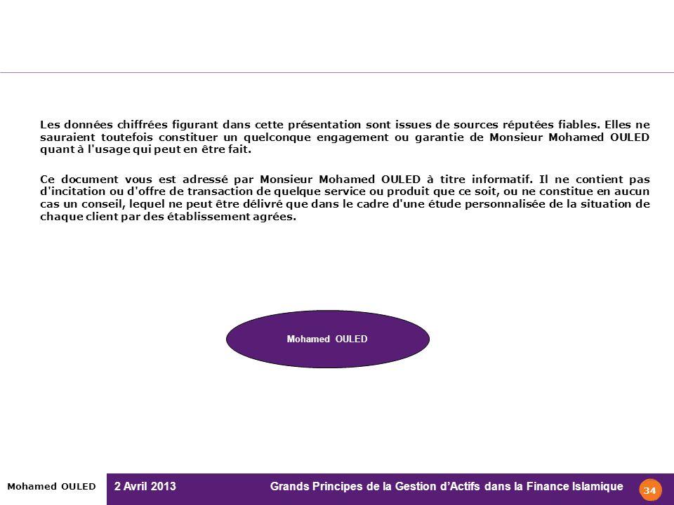 2 Avril 2013 Grands Principes de la Gestion dActifs dans la Finance Islamique Mohamed OULED Les données chiffrées figurant dans cette présentation son