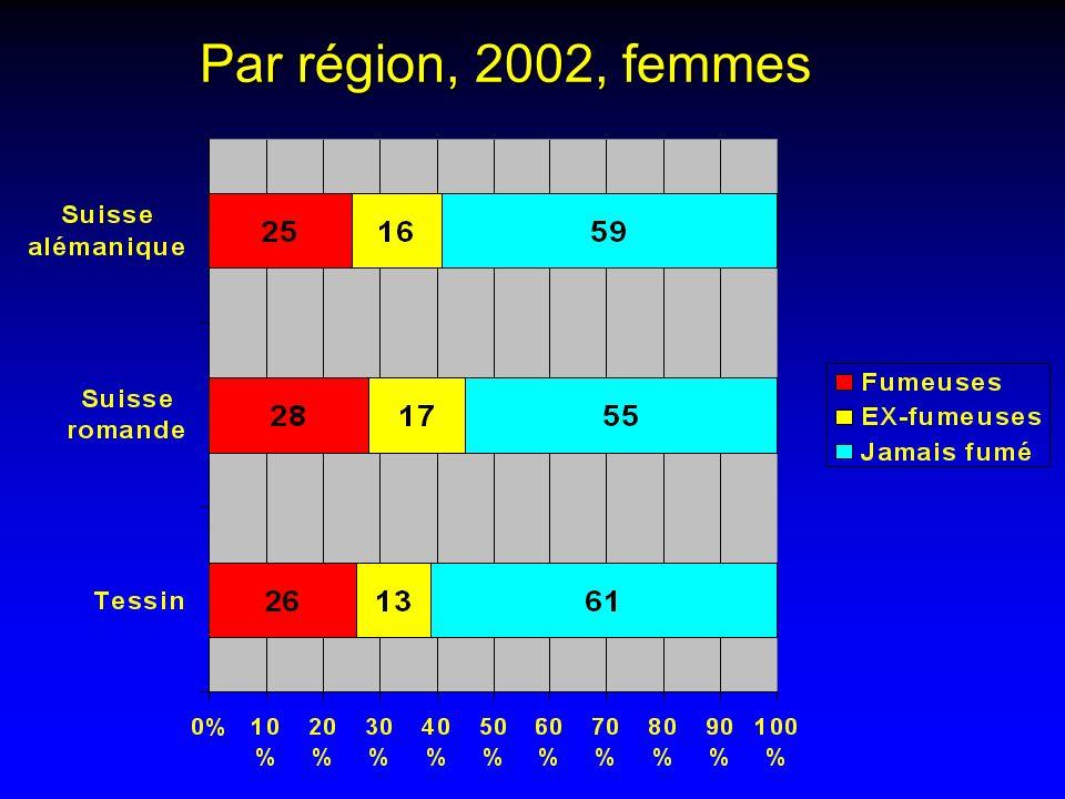Par région, 2002, femmes