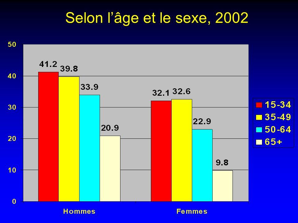Selon lâge et le sexe, 2002