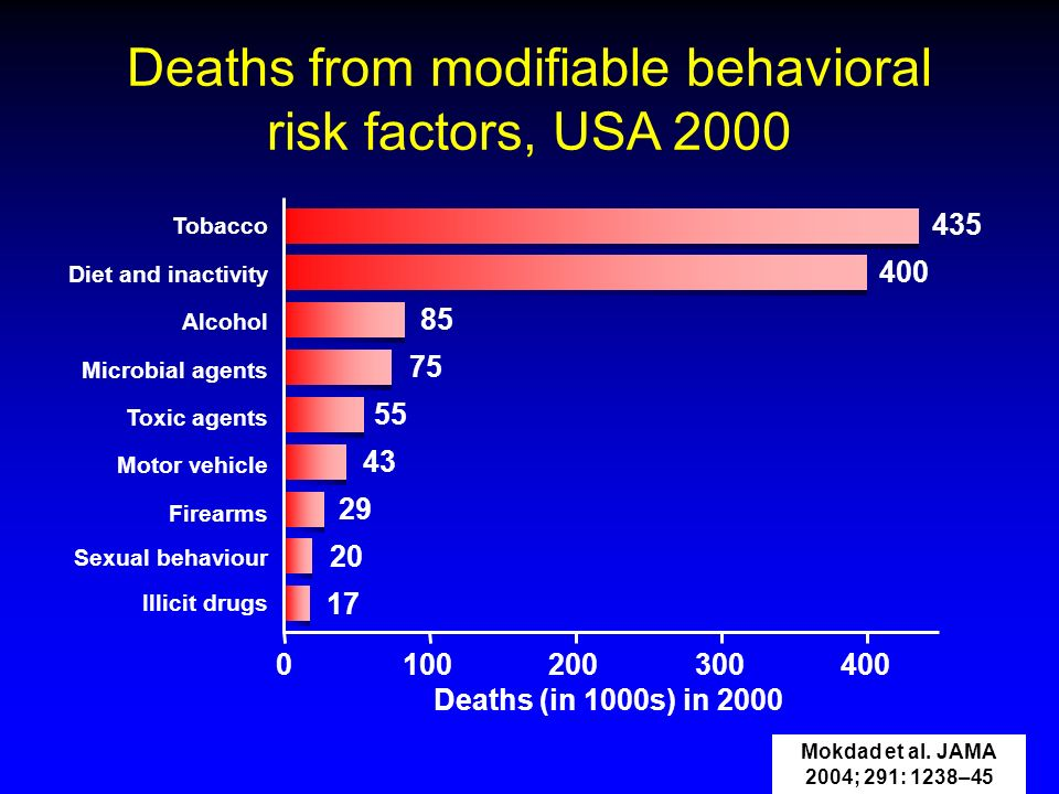Deaths from modifiable behavioral risk factors, USA 2000 0 Deaths (in 1000s) in 2000 100200300 Tobacco Diet and inactivity Alcohol Microbial agents To