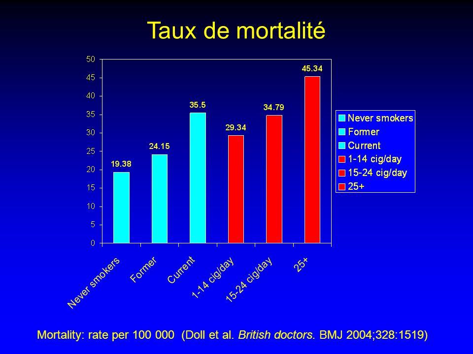 Mortality: rate per 100 000 (Doll et al. British doctors. BMJ 2004;328:1519) Taux de mortalité