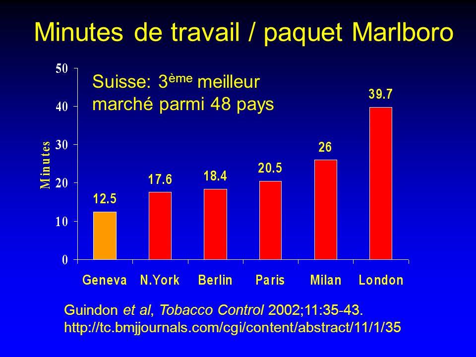 Minutes de travail / paquet Marlboro Guindon et al, Tobacco Control 2002;11:35-43. http://tc.bmjjournals.com/cgi/content/abstract/11/1/35 Suisse: 3 èm