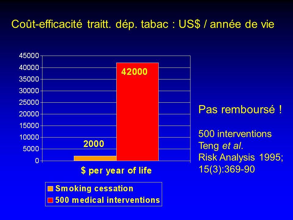 Coût-efficacité traitt. dép. tabac : US$ / année de vie Pas remboursé ! 500 interventions Teng et al. Risk Analysis 1995; 15(3):369-90