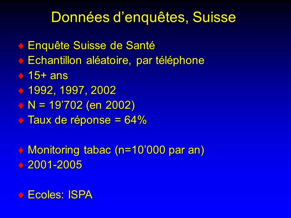 Données denquêtes, Suisse Enquête Suisse de Santé Enquête Suisse de Santé Echantillon aléatoire, par téléphone Echantillon aléatoire, par téléphone 15