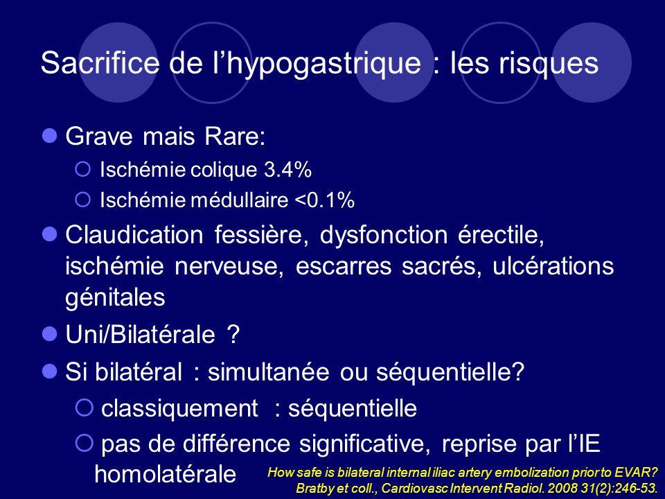 Sacrifice de lhypogastrique : les risques Grave mais Rare: Ischémie colique 3.4% Ischémie médullaire <0.1% Claudication fessière, dysfonction érectile, ischémie nerveuse, escarres sacrés, ulcérations génitales Uni/Bilatérale .