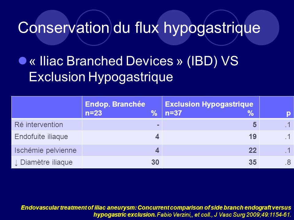 Conservation du flux hypogastrique « Iliac Branched Devices » (IBD) VS Exclusion Hypogastrique Endovascular treatment of iliac aneurysm: Concurrent comparison of side branch endograft versus hypogastric exclusion.