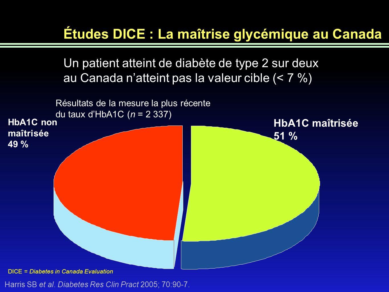 38 Efficacité des inhibiteurs de la DPP-4 en monothérapie Variation moyenne, corrigée en fonction du placebo, des taux dA1C par rapport au début Linagliptine1* 5 mg/jour 8,1 % Linagliptine 1* 5 mg/jour 8,0 % Saxagliptine 2 5 mg/jour 7 % à 10 % Saxagliptine 2 5 mg/jour 8,0 % Sitagliptine 3* 100 mg/jour 8,0 % Sitagliptine 3* 100 mg/jour 8,0 % Posologie Taux dA1C initial n=229 p<0,0001 n=193 p<0,0001 n=103 p<0,0001 n=69 p=0,0059 n=272 p<0,0001 n=147 p<0,0001 *18 semaines de traitement, 24 semaines autrement Différence entre les groupes par rapport au placebo 1– 3, Renseignements dordonnance des États-Unis sur la linagliptine, la saxagliptine, la sitagliptine
