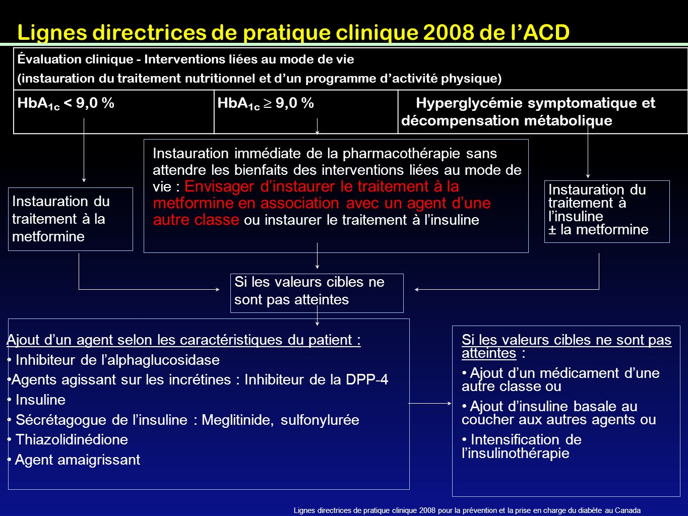 Pharmacokenetics of Dipeptidyl peptidase-4 inhibitors Hocher/Reichetzeder/Alter: Renal & Cardiac effects o DDP4 Ref: KidneyBlood Press Res 2012:36:65-84 European label advise physicians the need for dose adjustment with saxagliptin for patients use drug metabolized by CYT 450 3A4/5