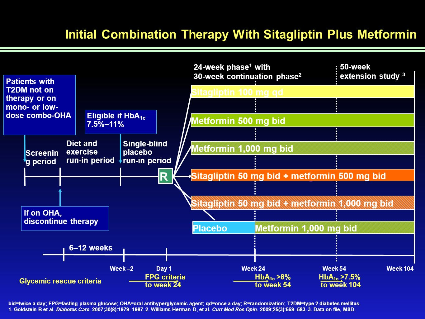 Initial Combination Therapy With Sitagliptin Plus Metformin Study: HbA 1c Results by Baseline HbA 1c at 54 Weeks Continuation All-Patients-Treated Population Baseline HbA 1c <8 Mean 7.6%, n=172 8 to <9 Mean 8.4%, n=244 9 to <10 Mean 9.4%, n=163 10 Mean 10.4%, n=78 0 –3.0 –2.0 –1.0 Mean Change From Baseline, % –3.5 –2.5 –1.5 –0.5 0 –3.0 –2.0 –1.0 –3.5 –2.5 –1.5 –0.5 Sitagliptin 50 mg + metformin 1000 mg bid Metformin 1000 mg bid Sitagliptin 50 mg + metformin 500 mg bid Metformin 500 mg bid Sitagliptin 100 mg qd n=2832403933 n=4339534960n=1930333843n=16 82117 Williams-Herman D et al.