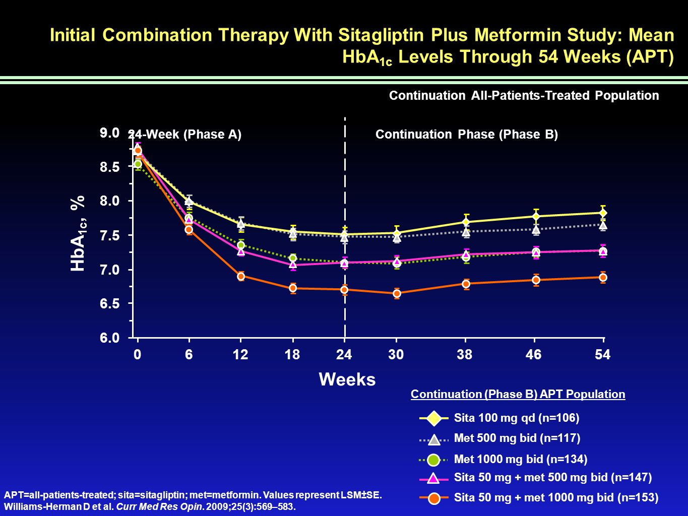 Initial Combination Therapy With Sitagliptin Plus Metformin Study: Mean HbA 1c Levels Through 54 Weeks (APT) Sita 50 mg + met 1000 mg bid (n=153) Met 1000 mg bid (n=134) Sita 100 mg qd (n=106) Sita 50 mg + met 500 mg bid (n=147) Met 500 mg bid (n=117) APT=all-patients-treated; sita=sitagliptin; met=metformin.