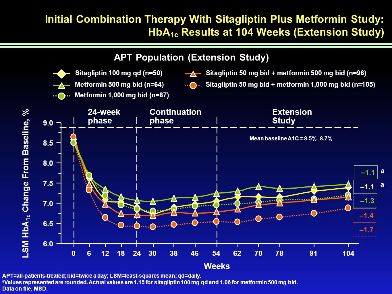 Initial Combination Therapy With Sitagliptin Plus Metformin Study: HbA 1c Results at 104 Weeks (Extension Study) Extension Study 24-week phase Continu