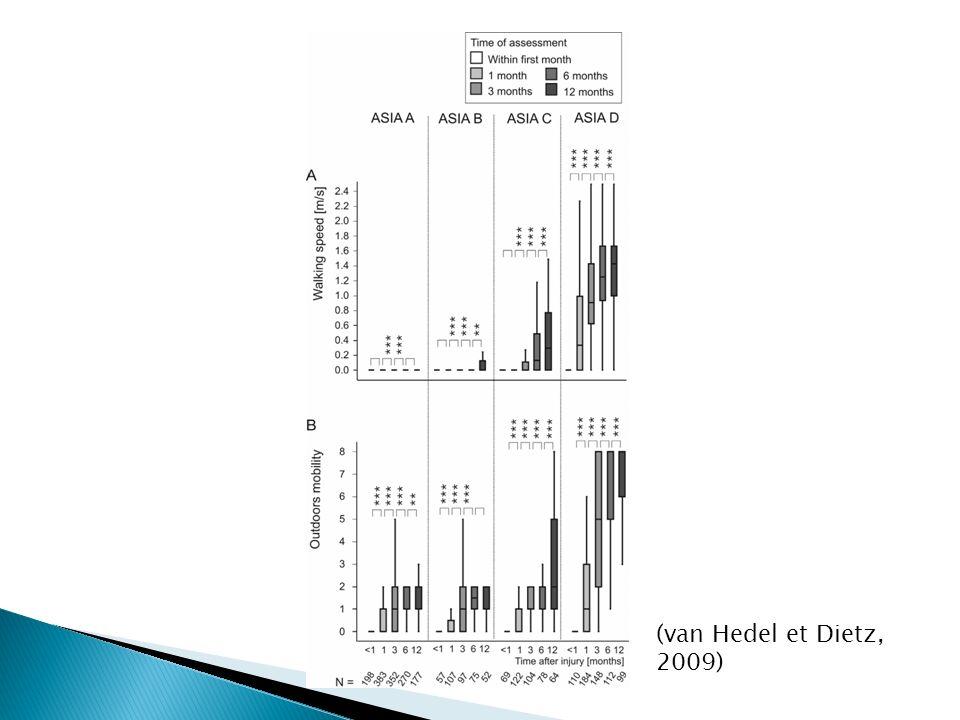 (van Hedel et Dietz, 2009)