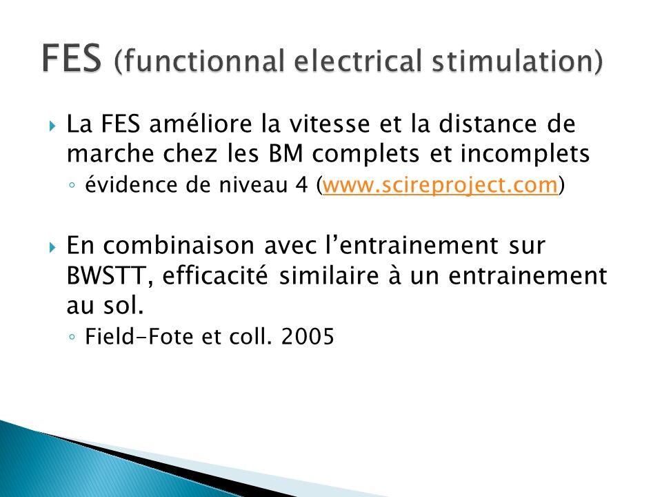 La FES améliore la vitesse et la distance de marche chez les BM complets et incomplets évidence de niveau 4 (www.scireproject.com)www.scireproject.com En combinaison avec lentrainement sur BWSTT, efficacité similaire à un entrainement au sol.