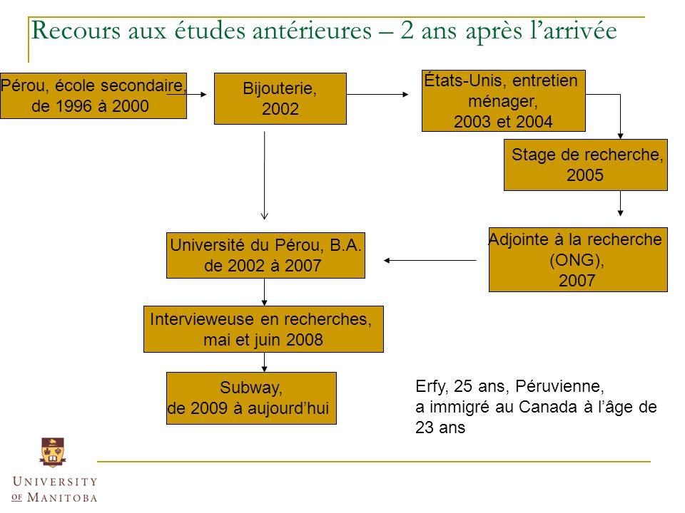 Subway, de 2009 à aujourdhui Intervieweuse en recherches, mai et juin 2008 Adjointe à la recherche (ONG), 2007 Université du Pérou, B.A.