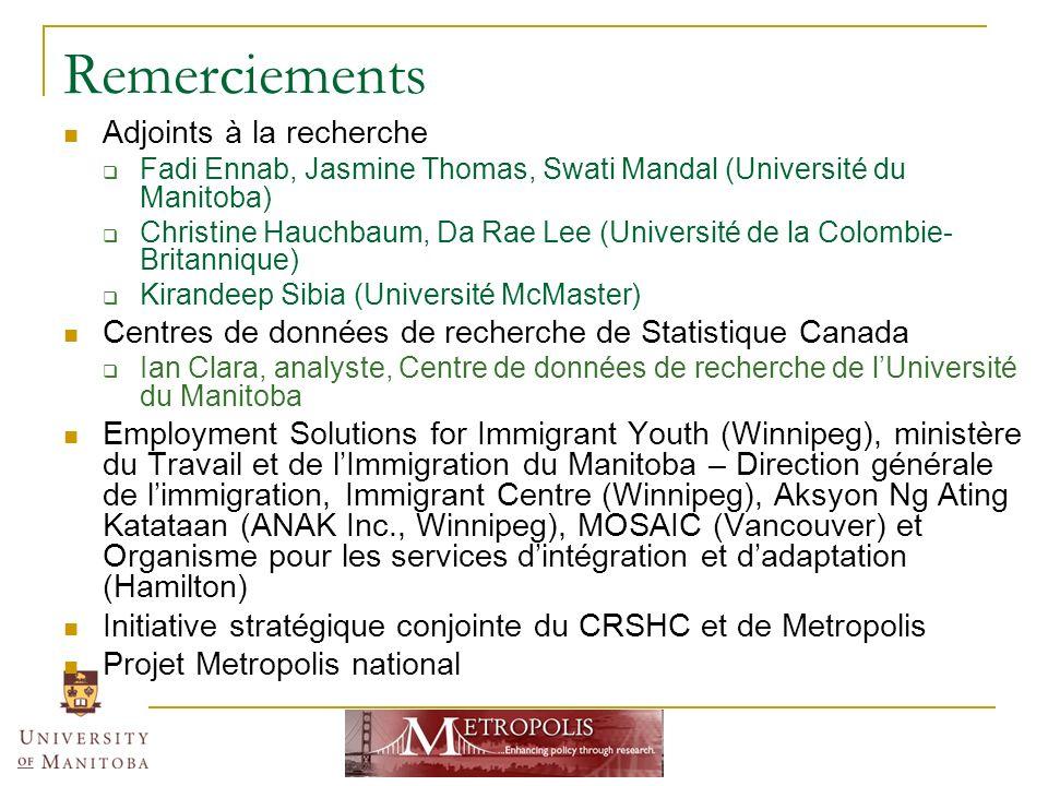 Remerciements Adjoints à la recherche Fadi Ennab, Jasmine Thomas, Swati Mandal (Université du Manitoba) Christine Hauchbaum, Da Rae Lee (Université de la Colombie Britannique) Kirandeep Sibia (Université McMaster) Centres de données de recherche de Statistique Canada Ian Clara, analyste, Centre de données de recherche de lUniversité du Manitoba Employment Solutions for Immigrant Youth (Winnipeg), ministère du Travail et de lImmigration du Manitoba – Direction générale de limmigration, Immigrant Centre (Winnipeg), Aksyon Ng Ating Katataan (ANAK Inc., Winnipeg), MOSAIC (Vancouver) et Organisme pour les services dintégration et dadaptation (Hamilton) Initiative stratégique conjointe du CRSHC et de Metropolis Projet Metropolis national