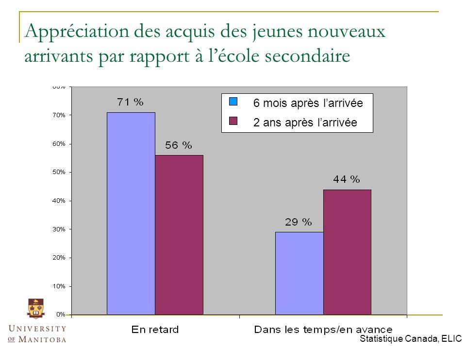 Appréciation des acquis des jeunes nouveaux arrivants par rapport à lécole secondaire 6 mois après larrivée 2 ans après larrivée Statistique Canada, ELIC