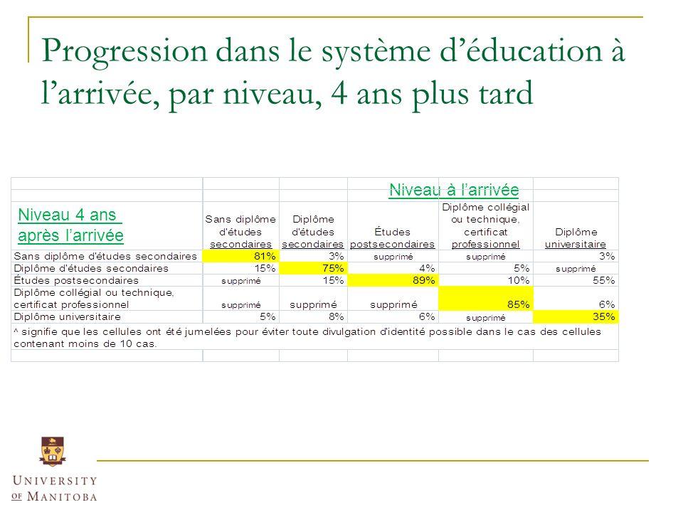 Progression dans le système déducation à larrivée, par niveau, 4 ans plus tard Niveau 4 ans après larrivée Niveau à larrivée