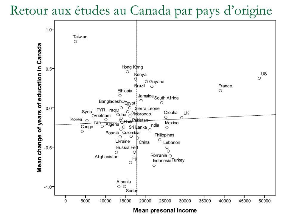 Retour aux études au Canada par pays dorigine