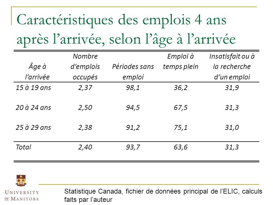 Caractéristiques des emplois 4 ans après larrivée, selon lâge à larrivée Âge à larrivée Nombre demplois occupés Périodes sans emploi Emploi à temps plein Insatisfait ou à la recherche dun emploi 15 à 19 ans2,3798,136,231,9 20 à 24 ans2,5094,567,531,3 25 à 29 ans2,3891,275,131,0 Total2,4093,763,631,3 Statistique Canada, fichier de données principal de lELIC, calculs faits par lauteur