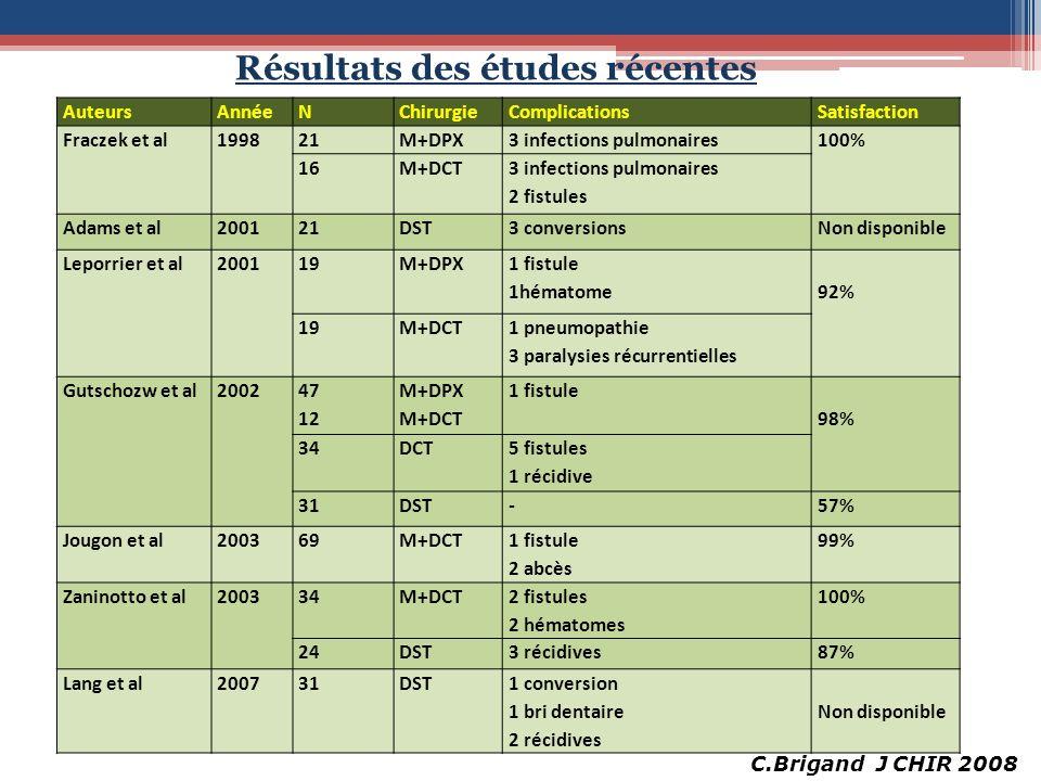AuteursAnnéeNChirurgieComplicationsSatisfaction Fraczek et al199821M+DPX3 infections pulmonaires100% 16M+DCT 3 infections pulmonaires 2 fistules Adams