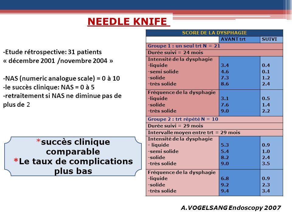 A.VOGELSANG Endoscopy 2007 -Etude rétrospective: 31 patients « décembre 2001 /novembre 2004 » -NAS (numeric analogue scale) = 0 à 10 -le succès cliniq