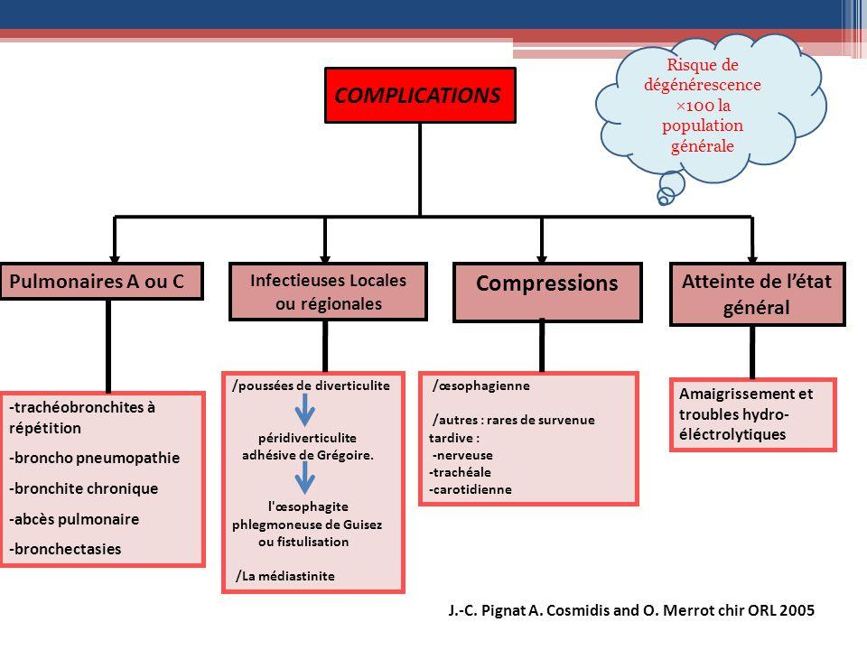 COMPLICATIONS Pulmonaires A ou C Infectieuses Locales ou régionales Compressions Atteinte de létat général Amaigrissement et troubles hydro- éléctroly