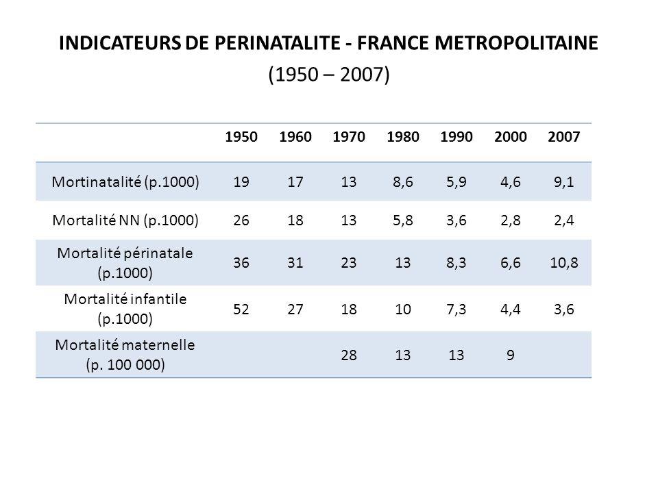 INDICATEURS DE PERINATALITE - FRANCE METROPOLITAINE (1950 – 2007) 1950196019701980199020002007 Mortinatalité (p.1000)1917138,65,94,69,1 Mortalité NN (