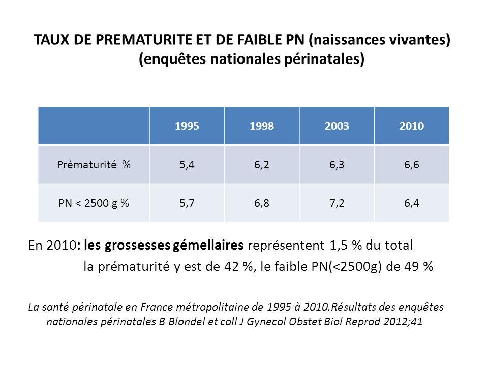 TAUX DE PREMATURITE ET DE FAIBLE PN (naissances vivantes) (enquêtes nationales périnatales) En 2010: les grossesses gémellaires représentent 1,5 % du