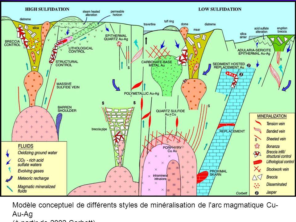Systèmes d écoulement de Cu-Au- Ag Modèle conceptuel de différents styles de minéralisation de l arc magmatique Cu- Au-Ag (à partir de 2002 Corbett)