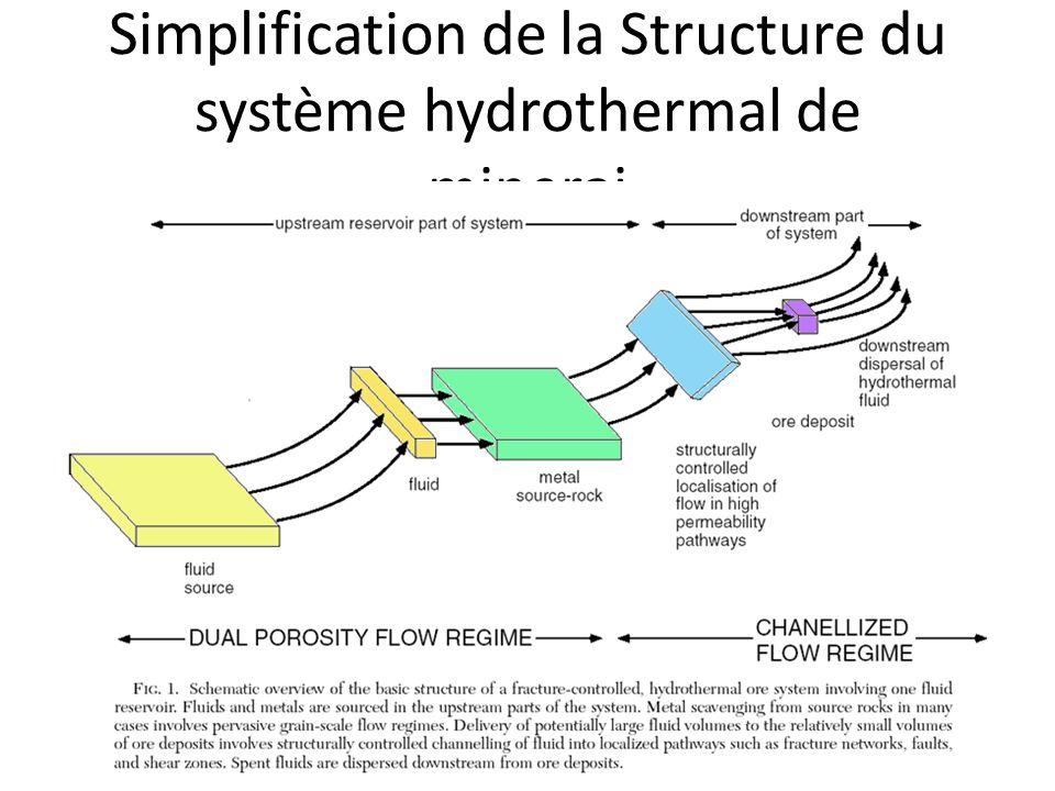 Simplification de la Structure du système hydrothermal de minerai