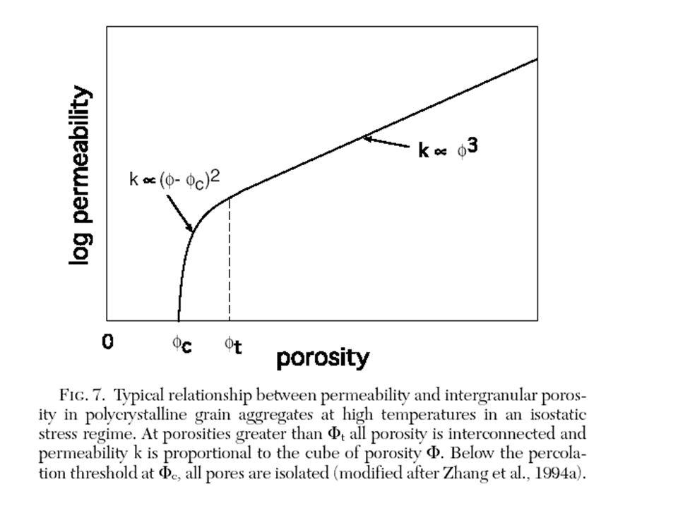 Permeablity vs porosité