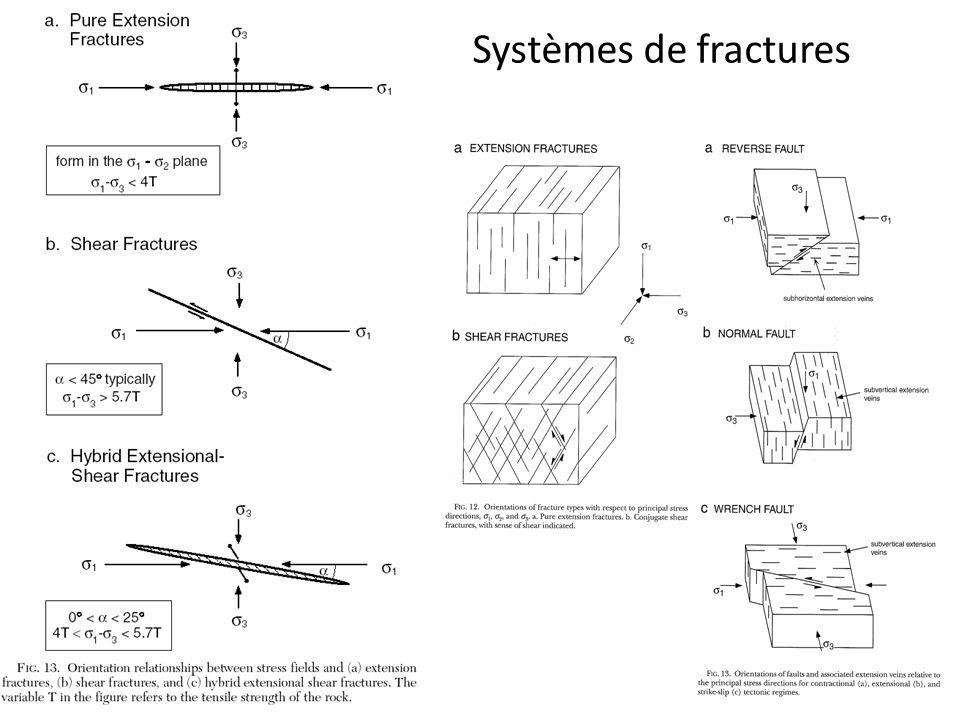 Systèmes de fractures