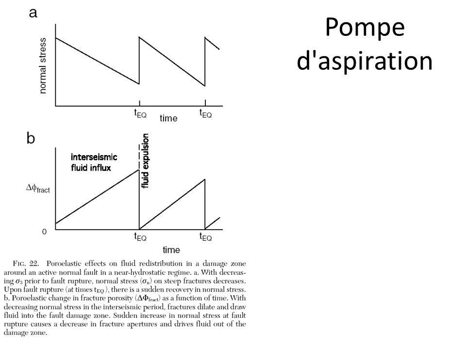 Pompe d'aspiration