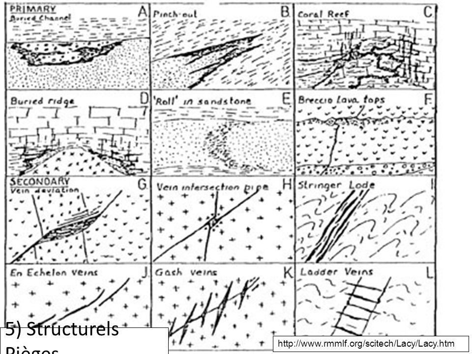 Contrôles structures http://www.rmmlf.org/scitech/Lacy/Lacy.htm 5) Structurels Pièges