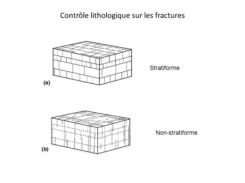 Contrôle lithologique sur les fractures Stratiforme Non-stratiforme