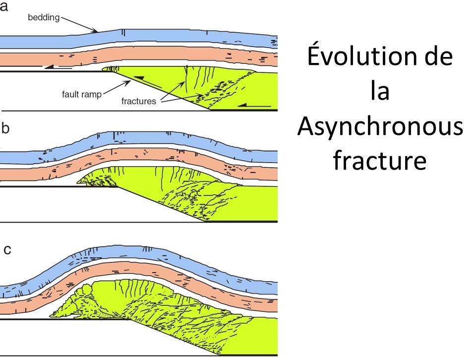 Évolution de la Asynchronous fracture