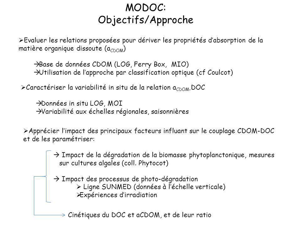 MODOC: Objectifs/Approche Evaluer les relations proposées pour dériver les propriétés dabsorption de la matière organique dissoute (a CDOM ) Base de d