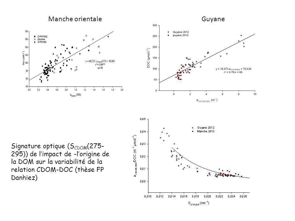 Manche orientaleGuyane Signature optique (S CDOM (275- 295)) de limpact de -lorigine de la DOM sur la variabilité de la relation CDOM-DOC (thèse FP Da