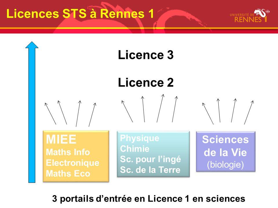 Licences STS à Rennes 1 3 portails dentrée en Licence 1 en sciences MIEE Maths Info Electronique Maths Eco MIEE Maths Info Electronique Maths Eco Phys