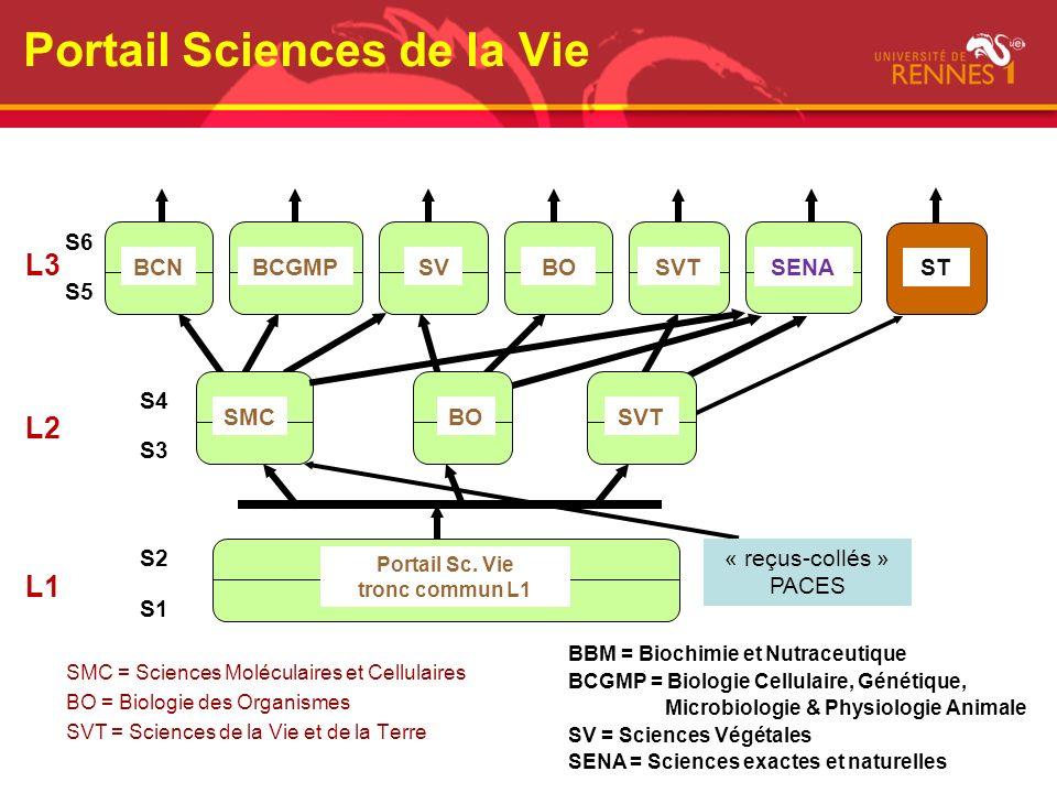 SMC = Sciences Moléculaires et Cellulaires BO = Biologie des Organismes SVT = Sciences de la Vie et de la Terre S1 Portail Sc. Vie tronc commun L1 SMC