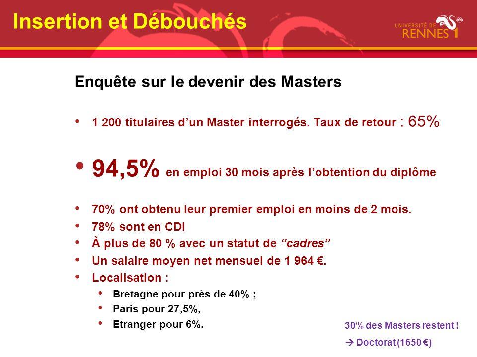 Enquête sur le devenir des Masters 1 200 titulaires dun Master interrogés. Taux de retour : 65% 94,5% en emploi 30 mois après lobtention du diplôme 70