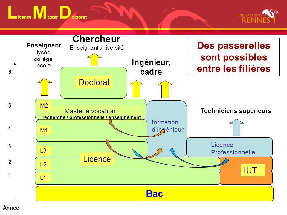 Cycles préparatoires ingénieur Sur APB: choisir CUPGE, Académie: Rennes, Ville : Rennes Sélection sur dossier .